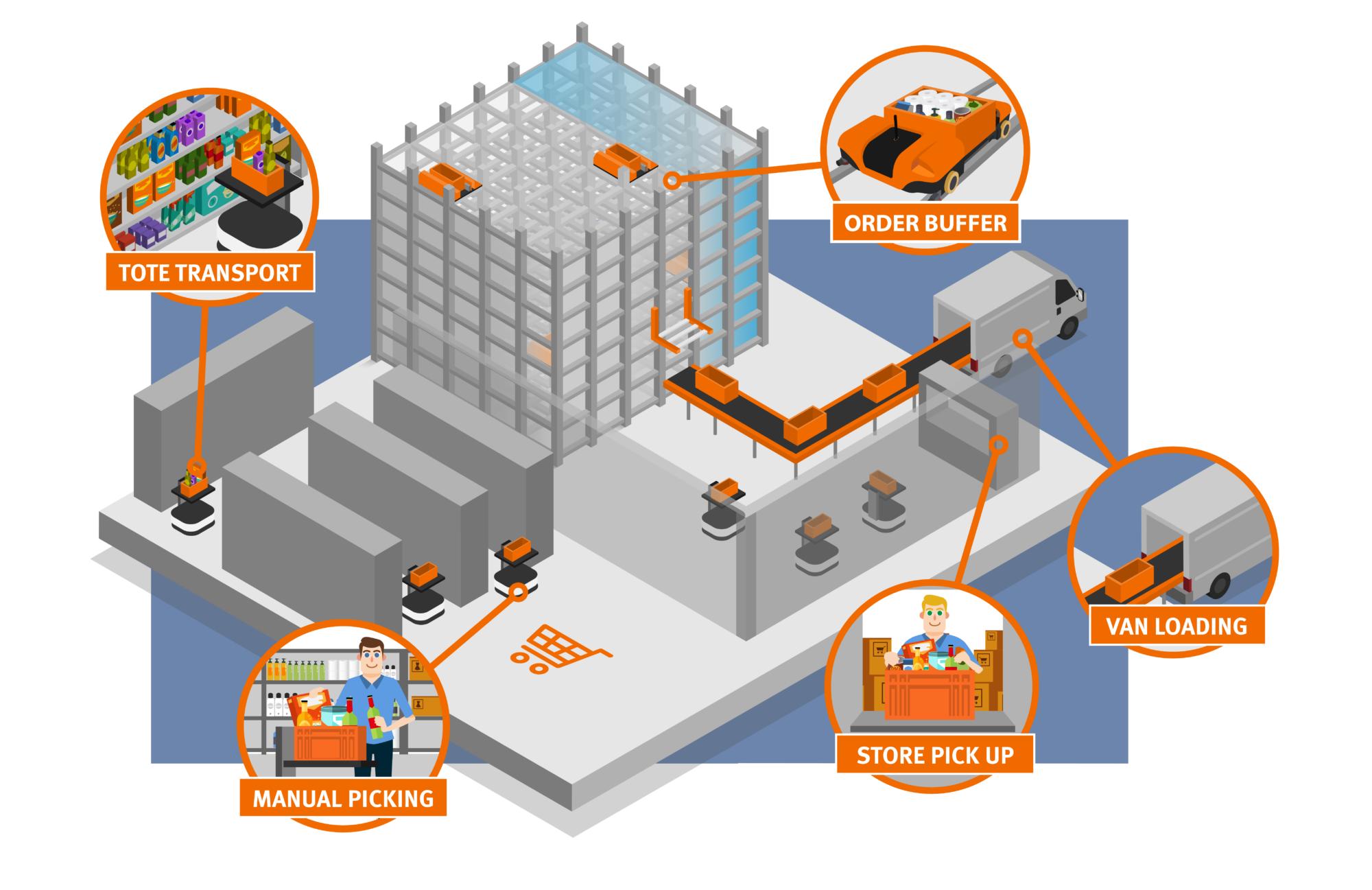 Vanderlande Transportketen Infographic